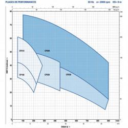 Pompe a eau Pedrollo CP 160-210 centrifuge de 7,5 à 15 m3/h triphasé 380V