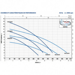 Pompe de relevage Pedrollo VXC 35-45 jusqu'à 39 m3/h triphasé 380V