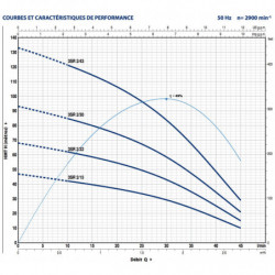 """Pompe immergée 3"""" Pedrollo 3SR de 1 à 2 m3/h monophasé 220V"""