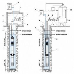 """Pompe immergée 4"""" Pedrollo 4SR1 de 1 à 1,5 m3/h - Moteur bain d'eau Franklin 4FK triphasé 380V"""