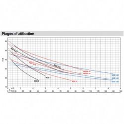 Pompe a eau Calpeda NGX autoamorçante inox jusqu'à 8,4 m3/h monophasé 220V