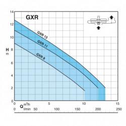 Pompe de relevage Calpeda GXR 10 tout inox jusqu'à 13,2 m3/h triphasé 380V