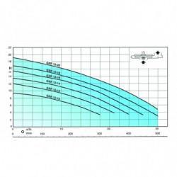 Pompe de relevage Calpeda GXR 12 tout inox jusqu'à 30 m3/h triphasé 380V