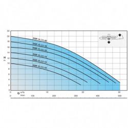 Pompe de relevage Calpeda GQR 10 sortie verticale triphasé 380V