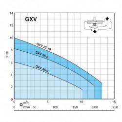 Pompe de relevage Calpeda GXV 25 tout inox à roue vortex monophasé 220V