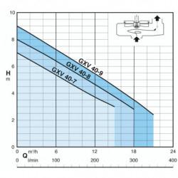 Pompe de relevage Calpeda GXV 40 tout inox à roue vortex monophasé 220V