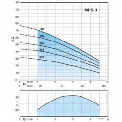 """Pompe immergée 5"""" Calpeda MPS pour puit jusqu'à 4,5 m3/h monophasé 220V"""
