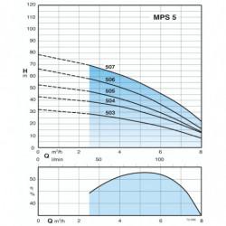 """Pompe immergée 5"""" Calpeda MPS pour puit jusqu'à 8 m3/h triphasé 380V"""
