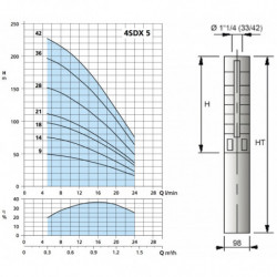 """Pompe immergée 4"""" Calpeda 4SDX-5 de 0,3 à 1,5 m3/h - Moteur bain d'huile 4CS monophasé 220V"""