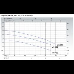 Pompe a eau KSB Emporia MB centrifuge multicellulaire monophasé 220V