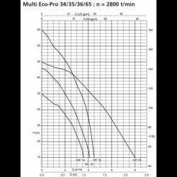 Surpresseur KSB Multi Eco-Pro monophasé 220V