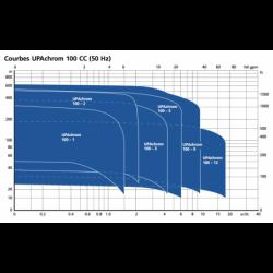 "Pompe immergée 4"" KSB UPAchrom 100-3 CC monophasé 220V"