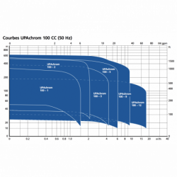 "Pompe immergée 4"" KSB UPAchrom 100-2 CC triphasé 380V"