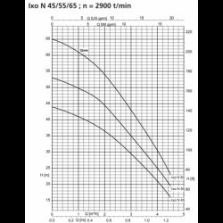 Pompe immergée KSB Ixo N monophasé 220V