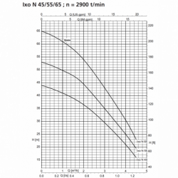 Pompe immergée KSB Ixo N triphasé 380V