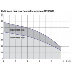 Pompe a eau DAB Eurocom SP multicellulaire monophasé 220V