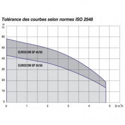 Pompe a eau DAB Eurocom SP multicellulaire triphasé 380V