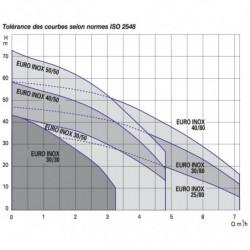 Pompe a eau DAB Euro Inox multicellulaire monophasé 220V