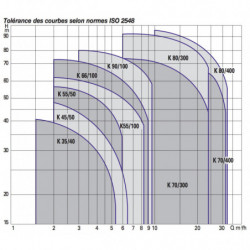 Pompe a eau DAB K 35 centrifuge horizontale monophasé 220V
