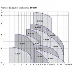 Pompe a eau DAB K 20 centrifuge horizontale triphasé 380V