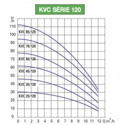 Pompe a eau DAB KVC 120 centrifuge verticale jusqu'à 12 m3/h monophasé 220V