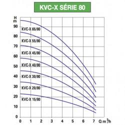 Pompe a eau DAB KVC-X 80 centrifuge verticale jusqu'à 6 m3/h monophasé 220V