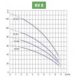 Pompe a eau DAB KV 6 centrifuge verticale jusqu'à 8,4 m3/h triphasé 380V