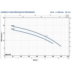 Pompe a eau Pedrollo NGA centrifuge de 9 à 15 m3/h triphasé 380V