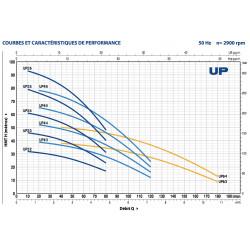 Pompe immergée Pedrollo UP 2 de 1,8 à 3 m3/h monophasé 220V